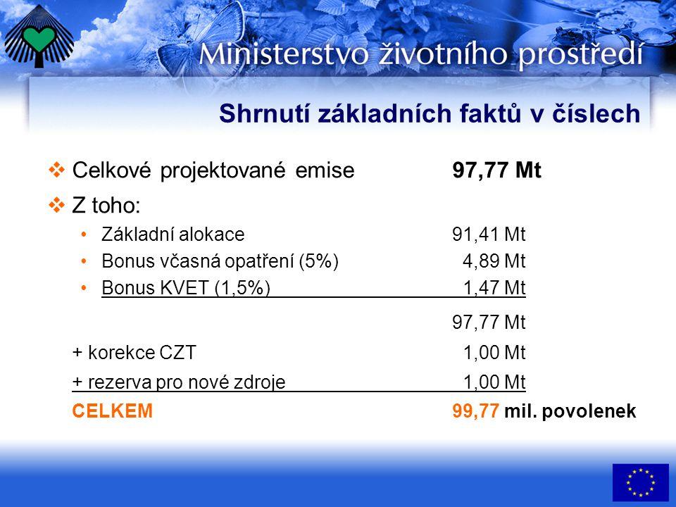 Shrnutí základních faktů v číslech  Celkové projektované emise97,77 Mt  Z toho: Základní alokace91,41 Mt Bonus včasná opatření (5%) 4,89 Mt Bonus KVET (1,5%) 1,47 Mt 97,77 Mt + korekce CZT 1,00 Mt + rezerva pro nové zdroje 1,00 Mt CELKEM 99,77 mil.