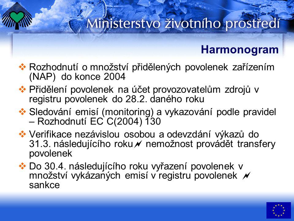 Kjótský protokol MPO reálné emise NAP SEK