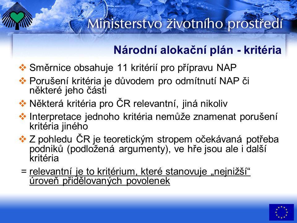 """Problémové body NAP v ČR 1. Jak určit """"potřeby podniků."""