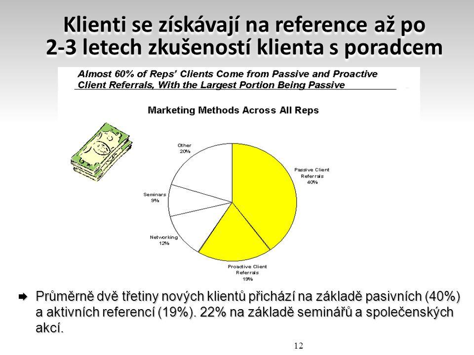Klienti se získávají na reference až po 2-3 letech zkušeností klienta s poradcem  Průměrně dvě třetiny nových klientů přichází na základě pasivních (