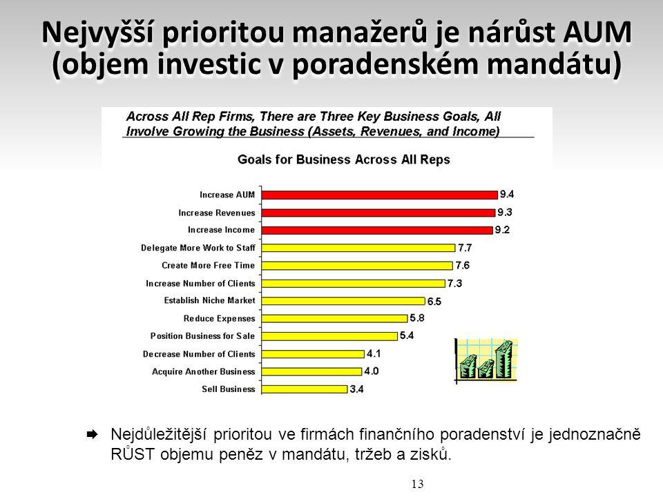Nejvyšší prioritou manažerů je nárůst AUM (objem investic v poradenském mandátu)  Nejdůležitější prioritou ve firmách finančního poradenství je jedno