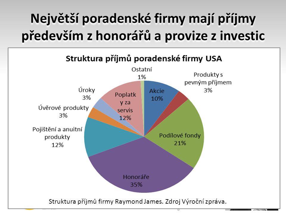 Největší poradenské firmy mají příjmy především z honorářů a provize z investic 8 Struktura příjmů firmy Raymond James. Zdroj Výroční zpráva.