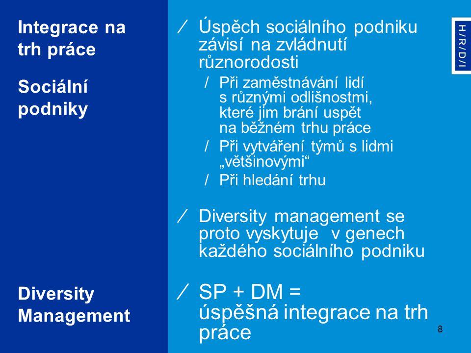 """8 Diversity Management Integrace na trh práce ∕Úspěch sociálního podniku závisí na zvládnutí různorodosti /Při zaměstnávání lidí s různými odlišnostmi, které jim brání uspět na běžném trhu práce /Při vytváření týmů s lidmi """"většinovými /Při hledání trhu ∕Diversity management se proto vyskytuje v genech každého sociálního podniku ∕SP + DM = úspěšná integrace na trh práce Sociální podniky"""