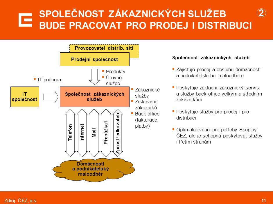 11 Provozovatel distrib. sítí IT společnost Společnost zákaznických služeb Prodejní společnost Telefon Domácnosti a podnikatelský maloodběr SPOLEČNOST