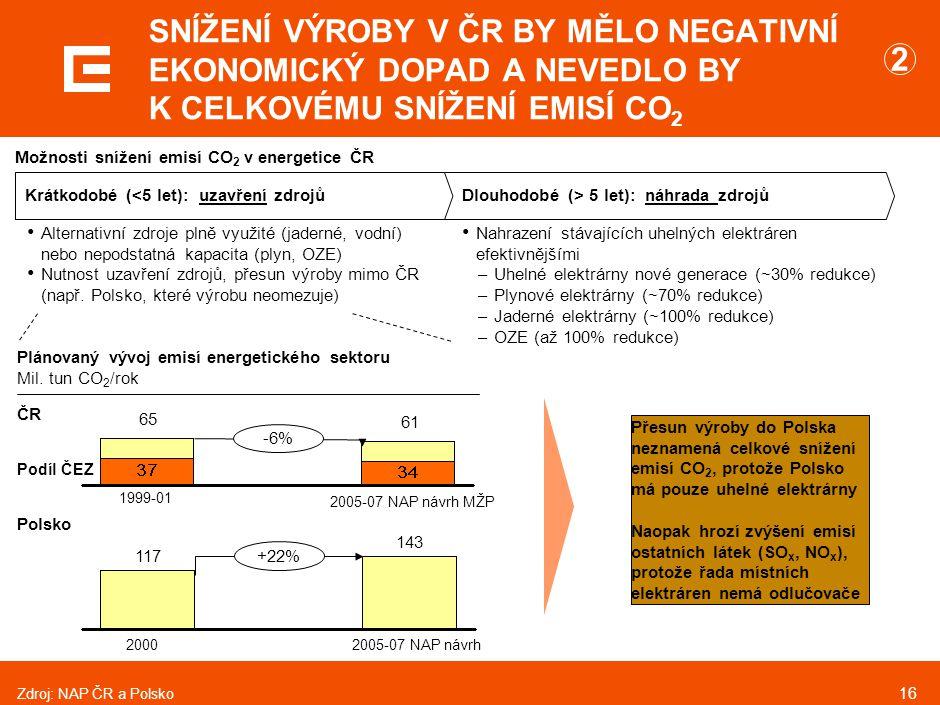 16 SNÍŽENÍ VÝROBY V ČR BY MĚLO NEGATIVNÍ EKONOMICKÝ DOPAD A NEVEDLO BY K CELKOVÉMU SNÍŽENÍ EMISÍ CO 2 Krátkodobé (<5 let): uzavření zdrojůDlouhodobé (