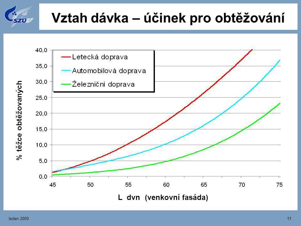 leden 200911 Vztah dávka – účinek pro obtěžování % těžce obtěžovaných L dvn (venkovní fasáda)