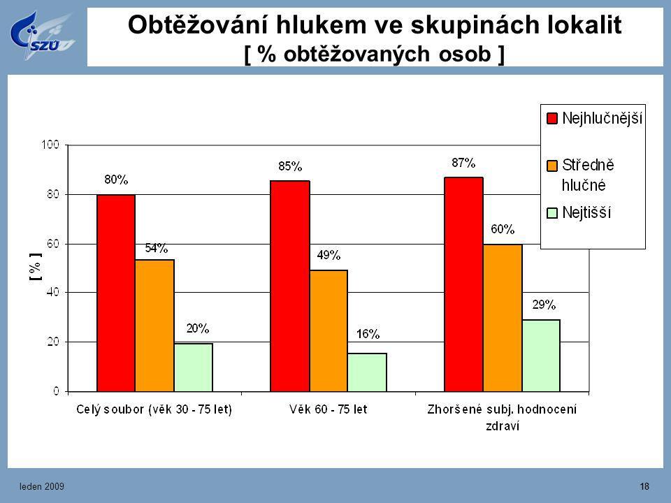 leden 200918 Obtěžování hlukem ve skupinách lokalit [ % obtěžovaných osob ]
