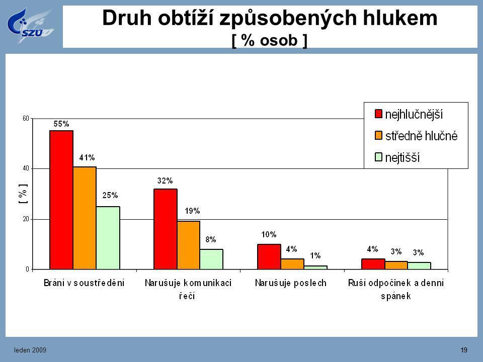 leden 200919 Druh obtíží způsobených hlukem [ % osob ]