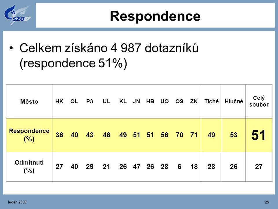 leden 200925 Respondence Celkem získáno 4 987 dotazníků (respondence 51%) Město HKOLP3ULKLJNHBUOUOOSZNTichéHlučné Celý soubor Respondence (%) 36404348