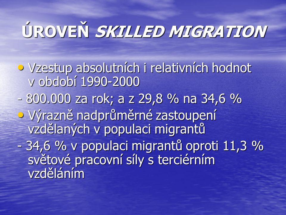 ÚROVEŇ SKILLED MIGRATION Vzestup absolutních i relativních hodnot v období 1990-2000 Vzestup absolutních i relativních hodnot v období 1990-2000 - 800.000 za rok; a z 29,8 % na 34,6 % Výrazně nadprůměrné zastoupení vzdělaných v populaci migrantů Výrazně nadprůměrné zastoupení vzdělaných v populaci migrantů - 34,6 % v populaci migrantů oproti 11,3 % světové pracovní síly s terciérním vzděláním