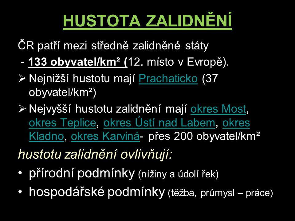 HUSTOTA ZALIDNĚNÍ ČR patří mezi středně zalidněné státy - 133 obyvatel/km² (12. místo v Evropě).  Nejnižší hustotu mají Prachaticko (37 obyvatel/km²)