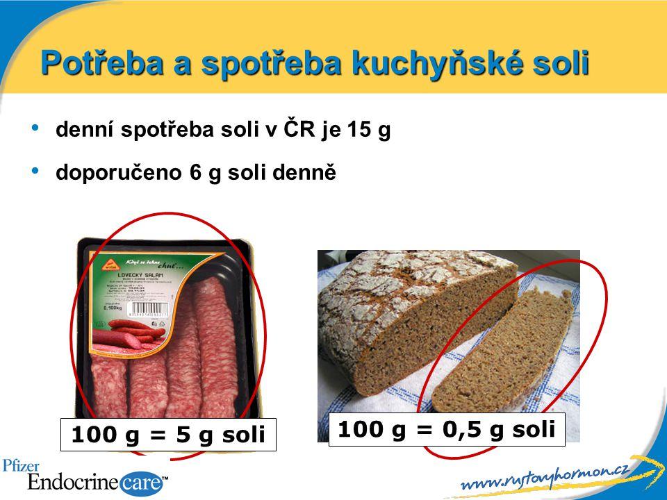 denní spotřeba soli v ČR je 15 g doporučeno 6 g soli denně Potřeba a spotřeba kuchyňské soli 100 g = 5 g soli 100 g = 0,5 g soli