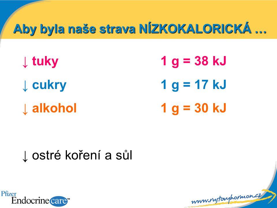 Aby byla naše strava NÍZKOKALORICKÁ … ↓ tuky 1 g = 38 kJ ↓ cukry 1 g = 17 kJ ↓ alkohol 1 g = 30 kJ ↓ ostré koření a sůl