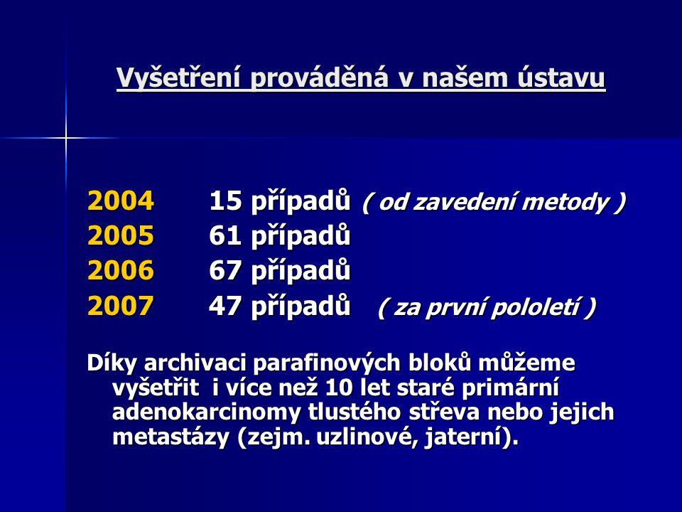 Vyšetření prováděná v našem ústavu 2004 15 případů ( od zavedení metody ) 2005 61 případů 2006 67 případů 2007 47 případů ( za první pololetí ) Díky a