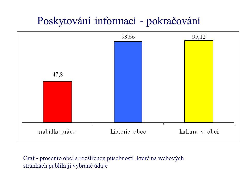 Poskytování informací - pokračování Graf - procento obcí s rozšířenou působností, které na webových stránkách publikují vybrané údaje