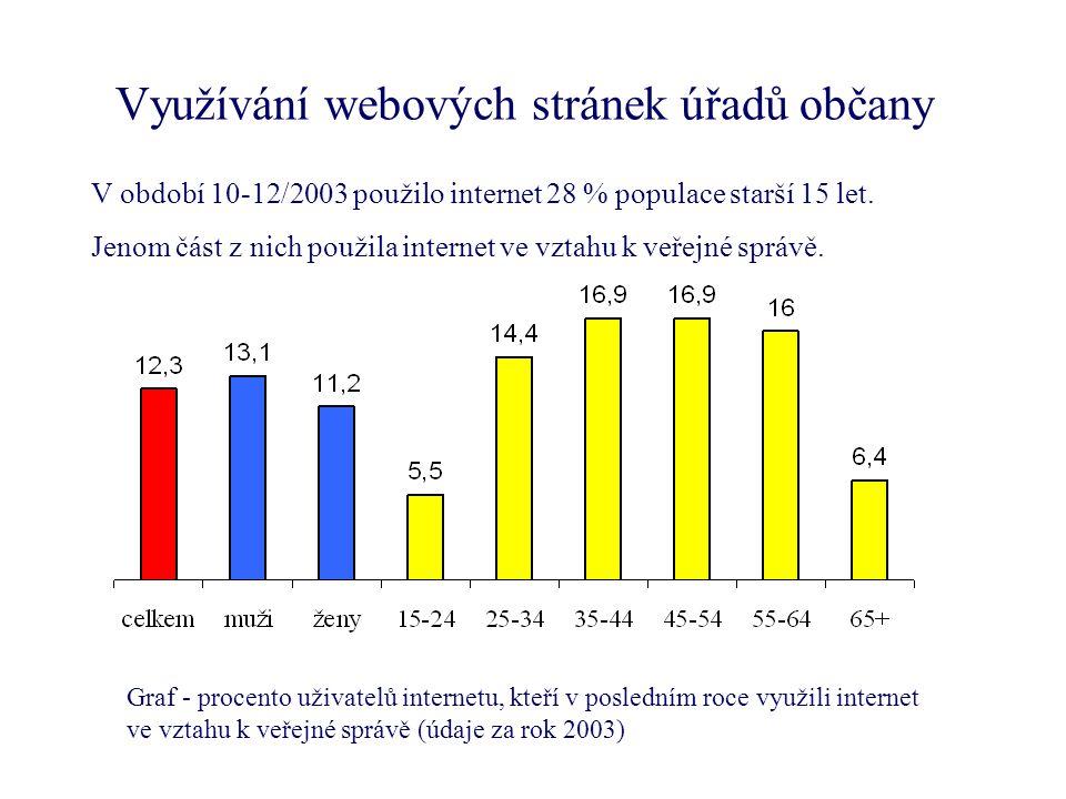 Využívání webových stránek úřadů občany V období 10-12/2003 použilo internet 28 % populace starší 15 let.