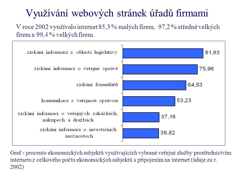 Využívání webových stránek úřadů firmami Graf - procento ekonomických subjektů využívajících vybrané veřejné služby prostřednictvím internetu z celkového počtu ekonomických subjektů s připojením na internet (údaje za r.