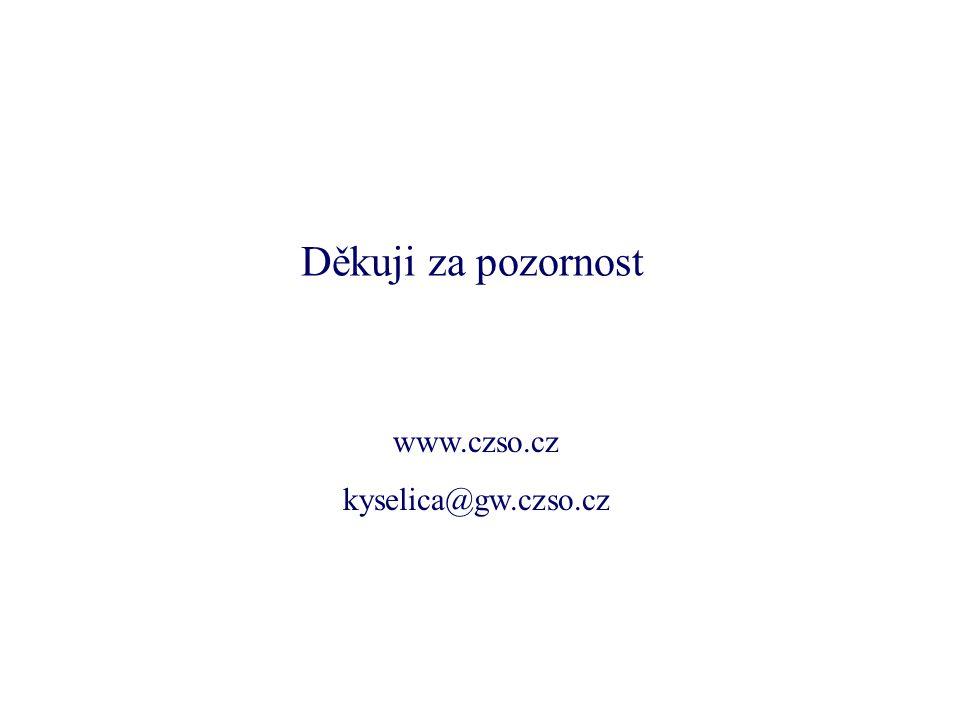 Děkuji za pozornost www.czso.cz kyselica@gw.czso.cz