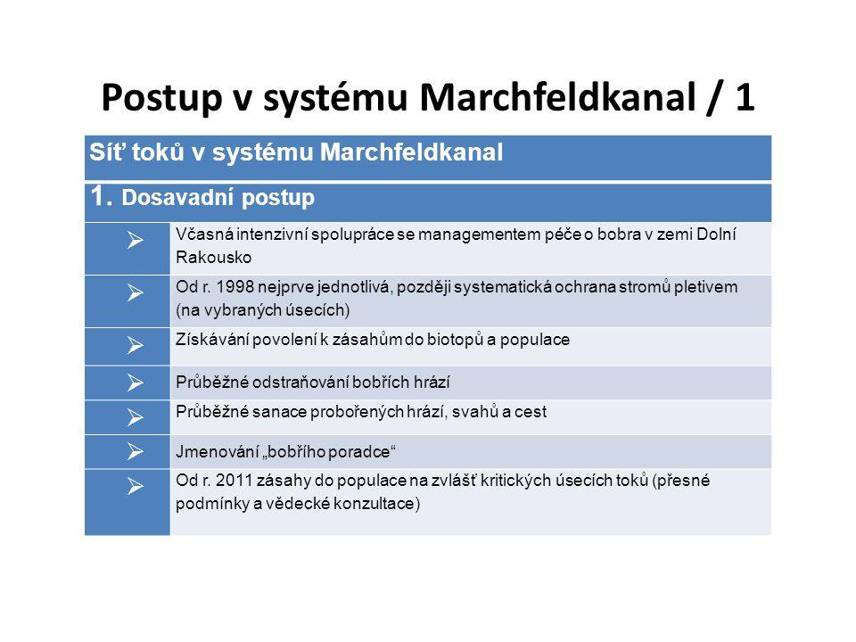 Síť toků v systému Marchfeldkanal 1.Dosavadní postup  Včasná intenzivní spolupráce se managementem péče o bobra v zemi Dolní Rakousko  Od r.