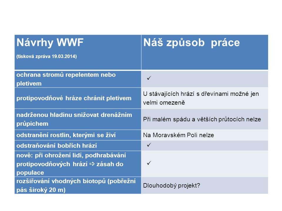 Návrhy WWF (tisková zpráva 19.03.2014) Náš způsob práce ochrana stromů repelentem nebo pletivem protipovodňové hráze chránit pletivem U stávajících hrází s dřevinami možné jen velmi omezeně nadrženou hladinu snižovat drenážním průpichem Při malém spádu a větších průtocích nelze odstranění rostlin, kterými se živíNa Moravském Poli nelze odstraňování bobřích hrází nově: při ohrožení lidí, podhrabávání protipovodňových hrází  zásah do populace rozšiřování vhodných biotopů (pobřežní pás široký 20 m) Dlouhodobý projekt