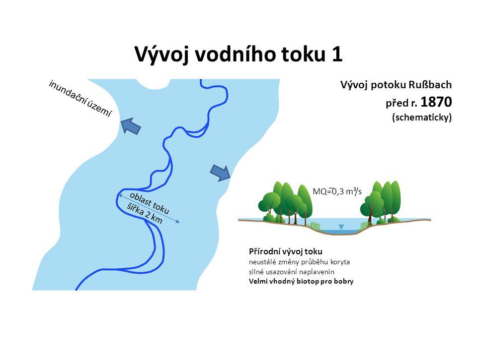 Vývoj potoku Rußbach před r.