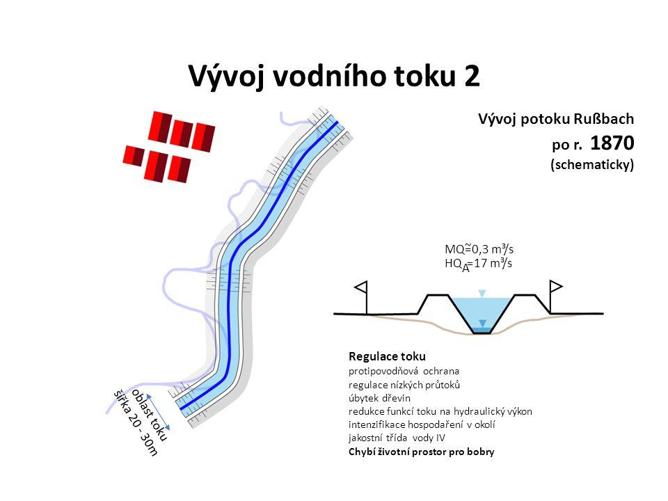 Regulace toku protipovodňová ochrana regulace nízkých průtoků úbytek dřevin redukce funkcí toku na hydraulický výkon intenzifikace hospodaření v okolí jakostní třída vody IV Chybí životní prostor pro bobry Vývoj potoku Rußbach po r.