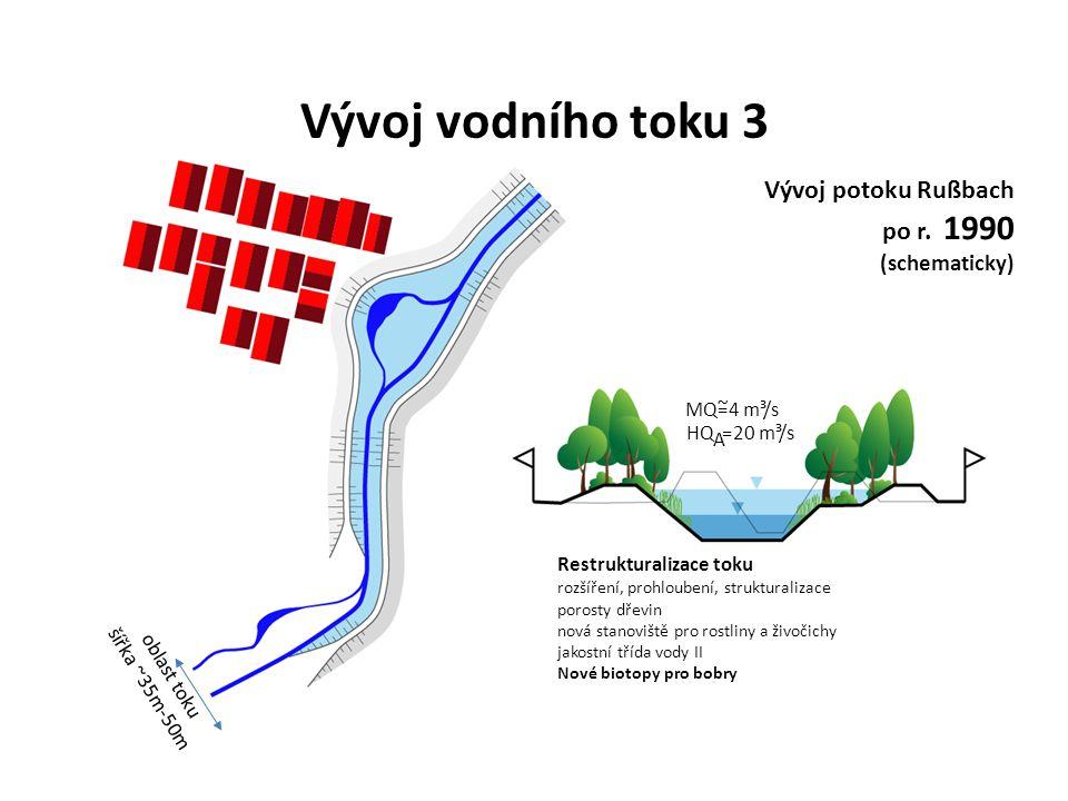 Restrukturalizace toku rozšíření, prohloubení, strukturalizace porosty dřevin nová stanoviště pro rostliny a živočichy jakostní třída vody II Nové biotopy pro bobry MQ=4 m³/s ~ HQ =20 m³/s A oblast toku šířka ~35m-50m Vývoj vodního toku 3 Vývoj potoku Rußbach po r.