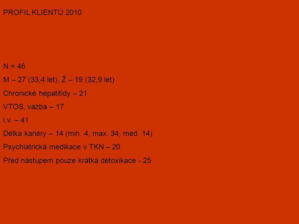 PROFIL KLIENTŮ 2010 N = 46 M – 27 (33,4 let), Ž – 19 (32,9 let) Chronické hepatitidy – 21 VTOS, vazba – 17 i.v. – 41 Délka kariéry – 14 (min. 4, max.