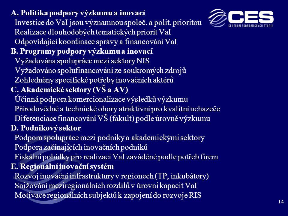 14 A. Politika podpory výzkumu a inovací Investice do VaI jsou významnou společ.