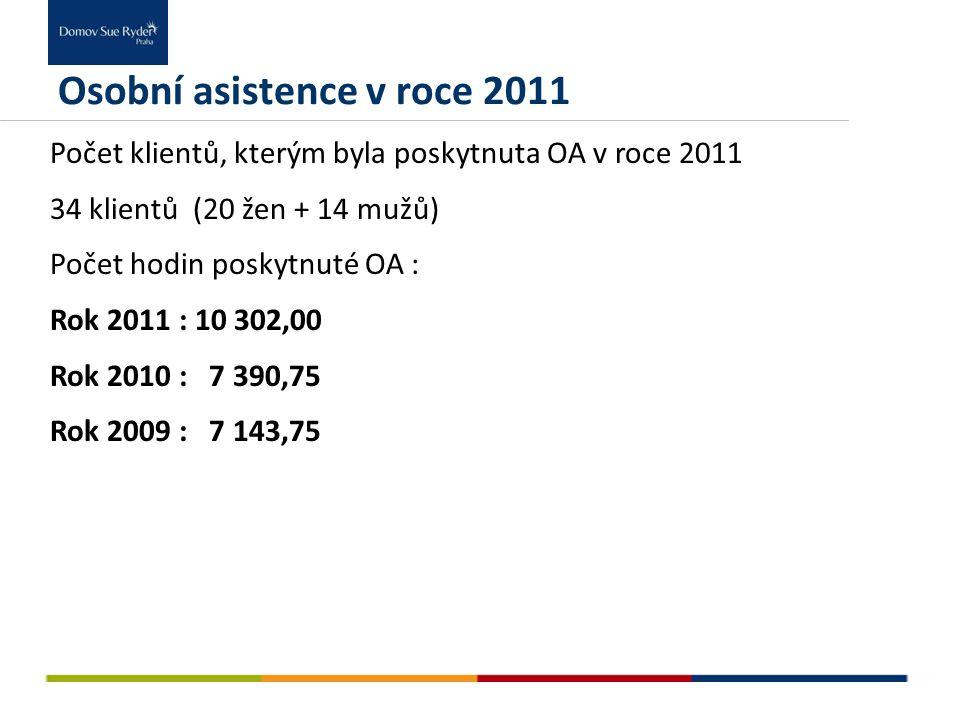 Osobní asistence v roce 2011 Počet klientů, kterým byla poskytnuta OA v roce 2011 34 klientů (20 žen + 14 mužů) Počet hodin poskytnuté OA : Rok 2011 :