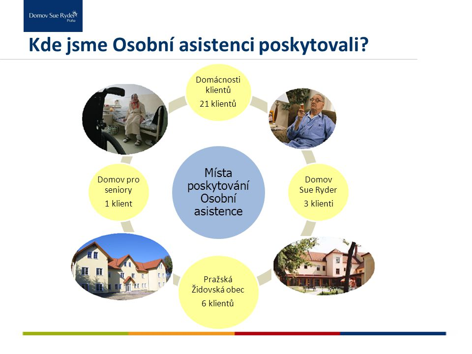 Kde jsme Osobní asistenci poskytovali? Místa poskytování Osobní asistence Domácnosti klientů 21 klientů Domov Sue Ryder 3 klienti Pražská Židovská obe