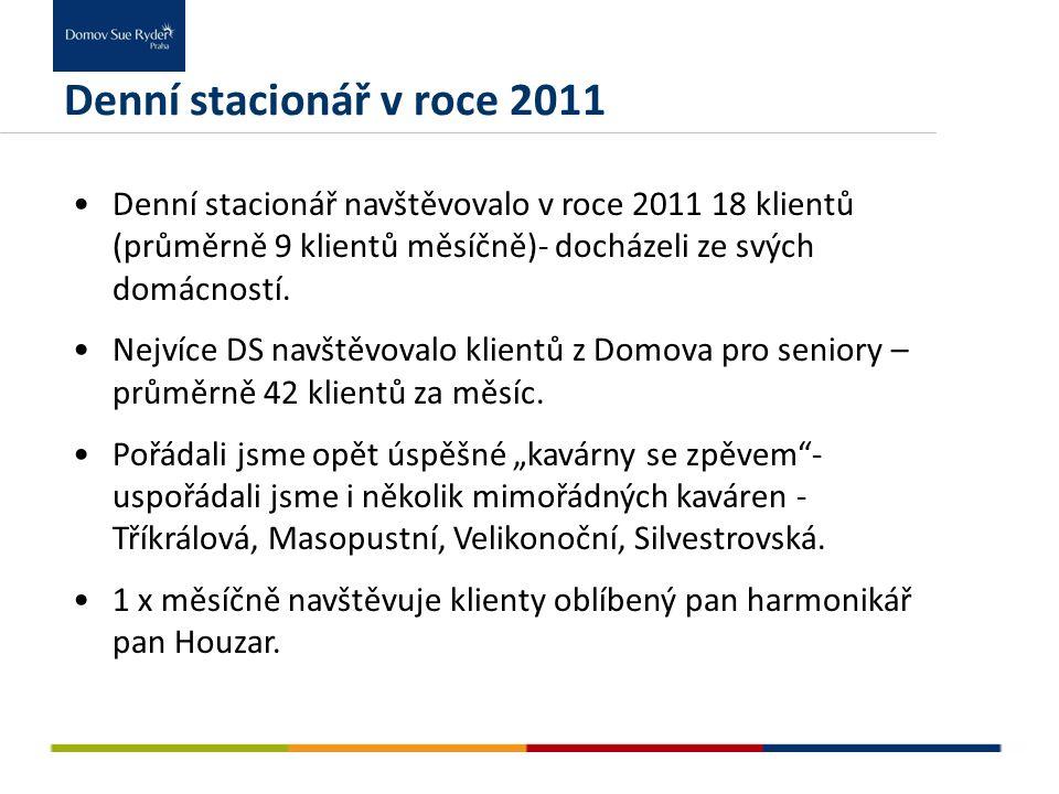 Denní stacionář v roce 2011 Denní stacionář navštěvovalo v roce 2011 18 klientů (průměrně 9 klientů měsíčně)- docházeli ze svých domácností. Nejvíce D