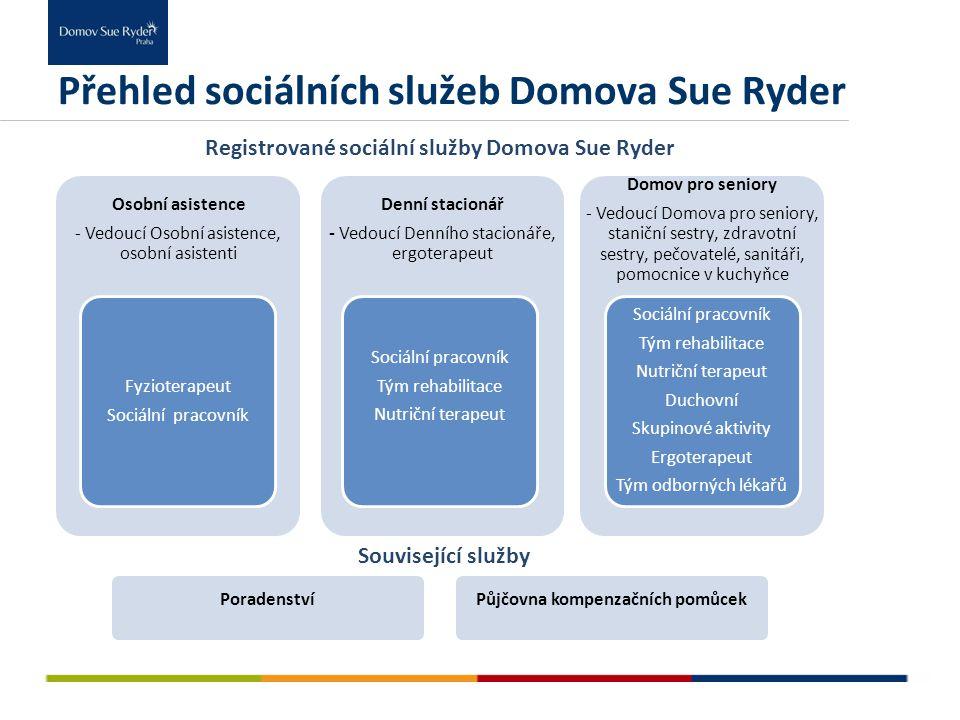 Přehled sociálních služeb Domova Sue Ryder Osobní asistence - Vedoucí Osobní asistence, osobní asistenti Fyzioterapeut Sociální pracovník Denní stacio