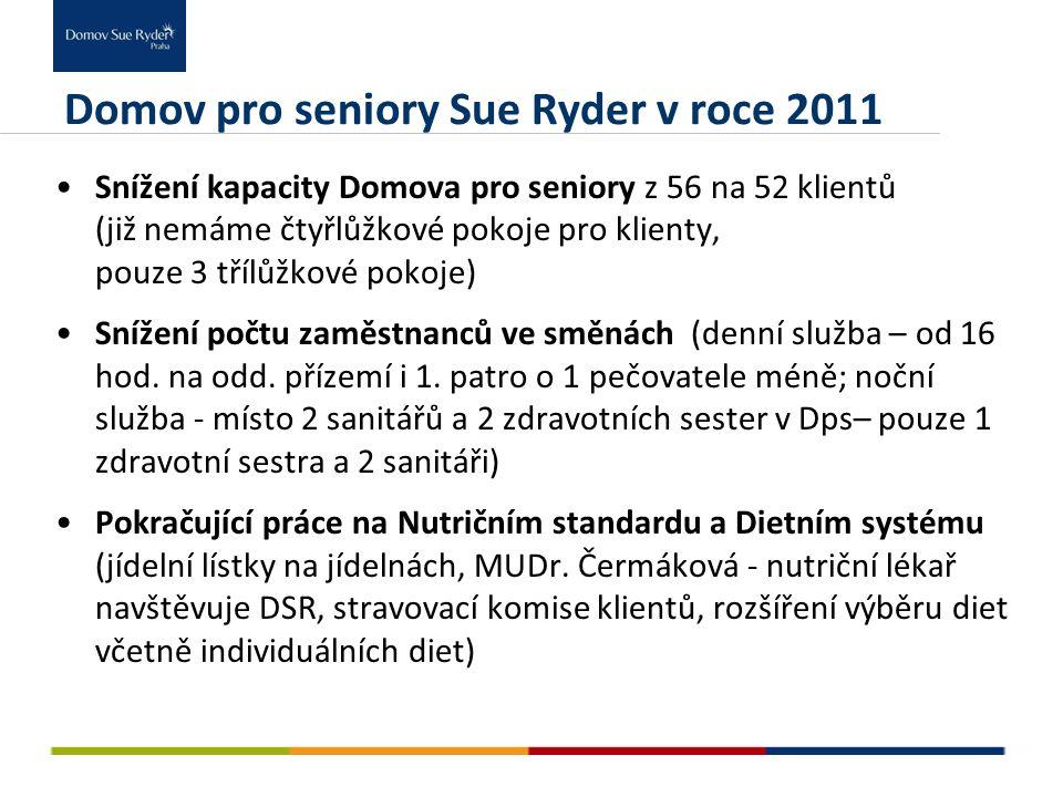 Domov pro seniory Sue Ryder v roce 2011 Snížení kapacity Domova pro seniory z 56 na 52 klientů (již nemáme čtyřlůžkové pokoje pro klienty, pouze 3 tří