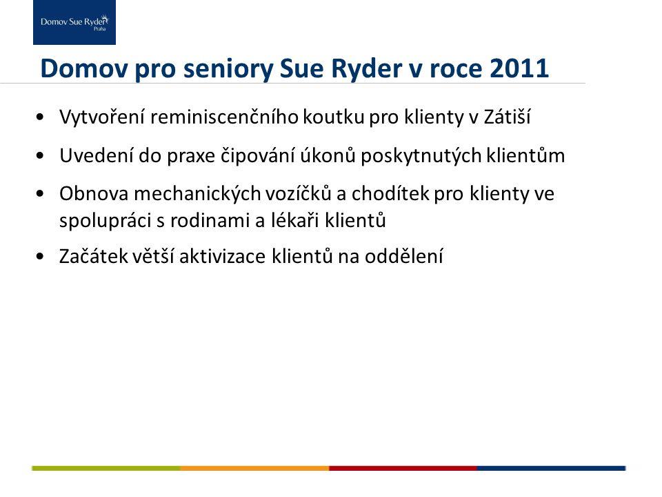 Domov pro seniory Sue Ryder v roce 2011 Vytvoření reminiscenčního koutku pro klienty v Zátiší Uvedení do praxe čipování úkonů poskytnutých klientům Ob