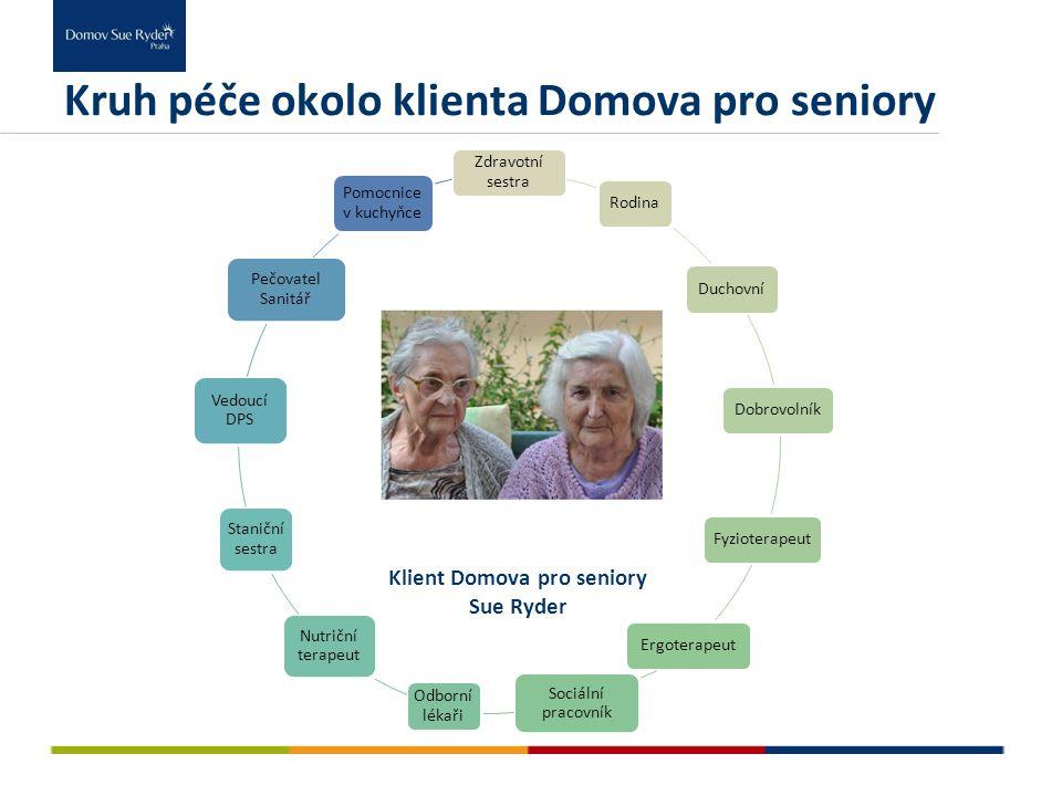 Několik čísel z Domova pro seniory V roce 2011 jsme v Domově pro seniory poskytli celkem 99 pobytů z toho: 66 dlouhodobých a 33 přechodných Potřebným seniorům bylo poskytnuto celkem 17 468 lůžkodnů Průměrná obložnost činila 89,85 % Věkový průměr klientů Domova pro seniory je 82,6 let.