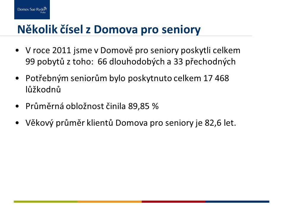 Několik čísel z Domova pro seniory V roce 2011 jsme v Domově pro seniory poskytli celkem 99 pobytů z toho: 66 dlouhodobých a 33 přechodných Potřebným