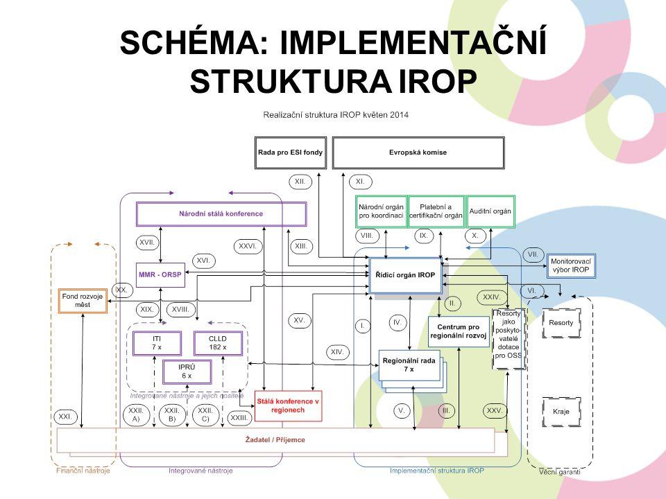 """INTEGROVANÉ NÁSTROJE - CLLD Nástroj CLLD bude uplatněn v OP: Program rozvoje venkova ( zemědělství, lesnictví, potravinářství ) IROP (1.2,2.1,2.2,2.3,2.4,3.1,3.3) OP Životní prostředí ( posílení biodiverzity ) OP Zaměstnanost ( nezaměstnanost a sociální začleňování ) Podmínkou čerpání je splnění standardů MAS a existence schválené strategie Předpoklad: MAS zabezpečí příjem a výběr projektů Smyslem integrovaných nástrojů je komplexně přistoupit k řešení daného území, tedy popsat se znalostí místních podmínek jak problémové oblasti, tak i přednosti daného území a na základě společné """"dohody o směřování , zpracované na bázi partnerství, zacílit různé zdroje financování do předem stanovených oblastí tak, aby realizované projekty svým vzájemným spolupůsobením přispěly k rozvoji území jako celku."""