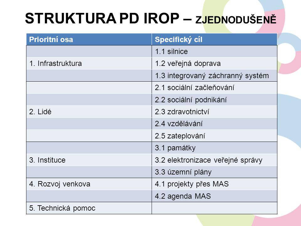 STRUKTURA PD IROP – ZJEDNODUŠENĚ Prioritní osaSpecifický cíl 1.1 silnice 1. Infrastruktura1.2 veřejná doprava 1.3 integrovaný záchranný systém 2.1 soc
