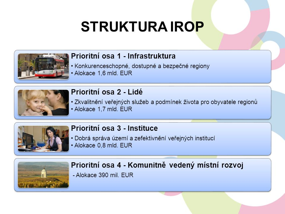 STRUKTURA IROP Prioritní osa 1 - Infrastruktura Konkurenceschopné, dostupné a bezpečné regiony Alokace 1,6 mld. EUR Prioritní osa 2 - Lidé Zkvalitnění