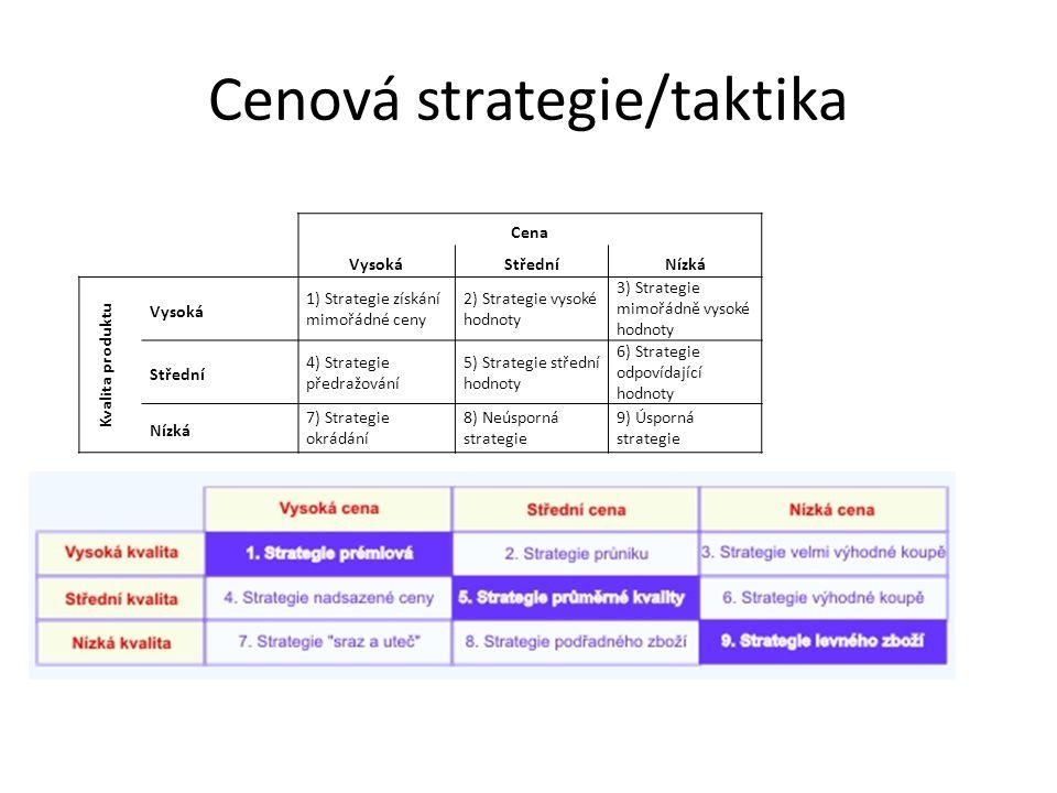 Cenová strategie/taktika Cena VysokáStředníNízká Kvalita produktu Vysoká 1) Strategie získání mimořádné ceny 2) Strategie vysoké hodnoty 3) Strategie