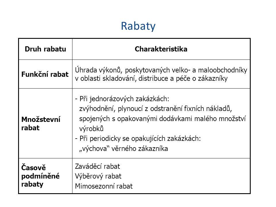 Rabaty Zaváděcí rabat Výběrový rabat Mimosezonní rabat Časově podmíněné rabaty - Při jednorázových zakázkách: zvýhodnění, plynoucí z odstranění fixníc
