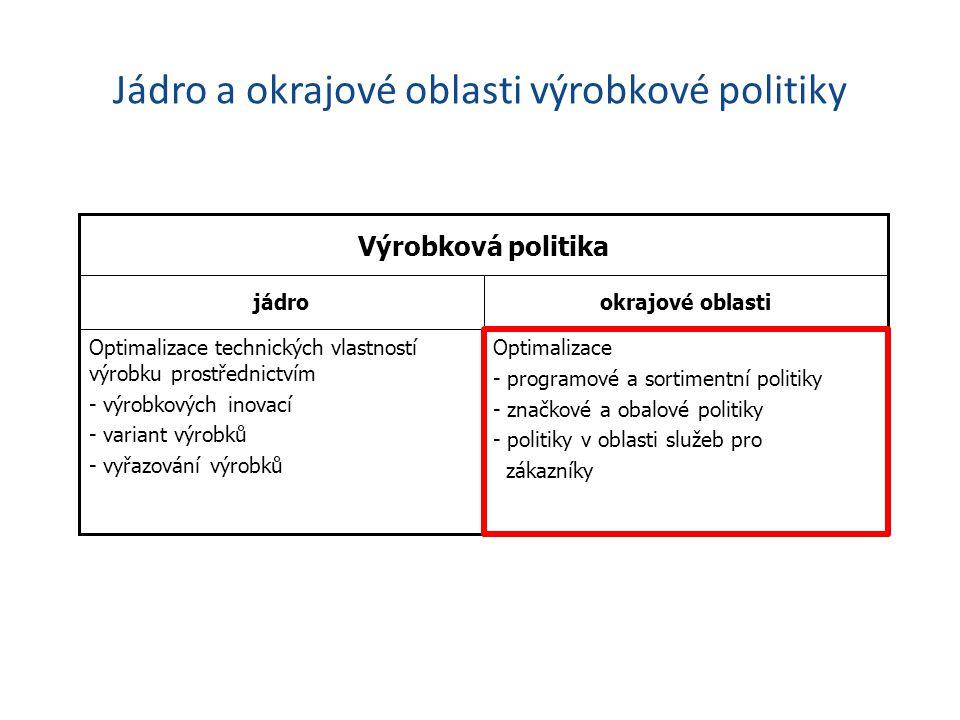 Jádro a okrajové oblasti výrobkové politiky Optimalizace - programové a sortimentní politiky - značkové a obalové politiky - politiky v oblasti služeb