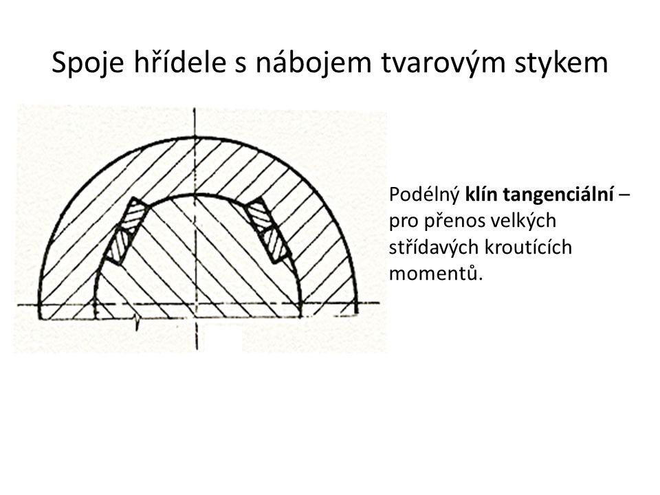 Spoje hřídele s nábojem tvarovým stykem Podélný klín tangenciální – pro přenos velkých střídavých kroutících momentů.