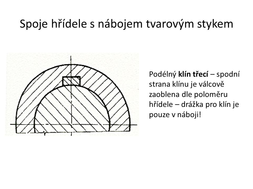 Spoje hřídele s nábojem tvarovým stykem Podélný klín třecí – spodní strana klínu je válcově zaoblena dle poloměru hřídele – drážka pro klín je pouze v
