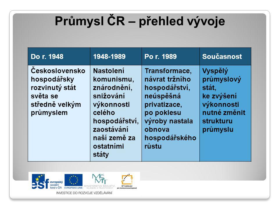 Průmysl ČR – přehled vývoje Do r.19481948-1989Po r.