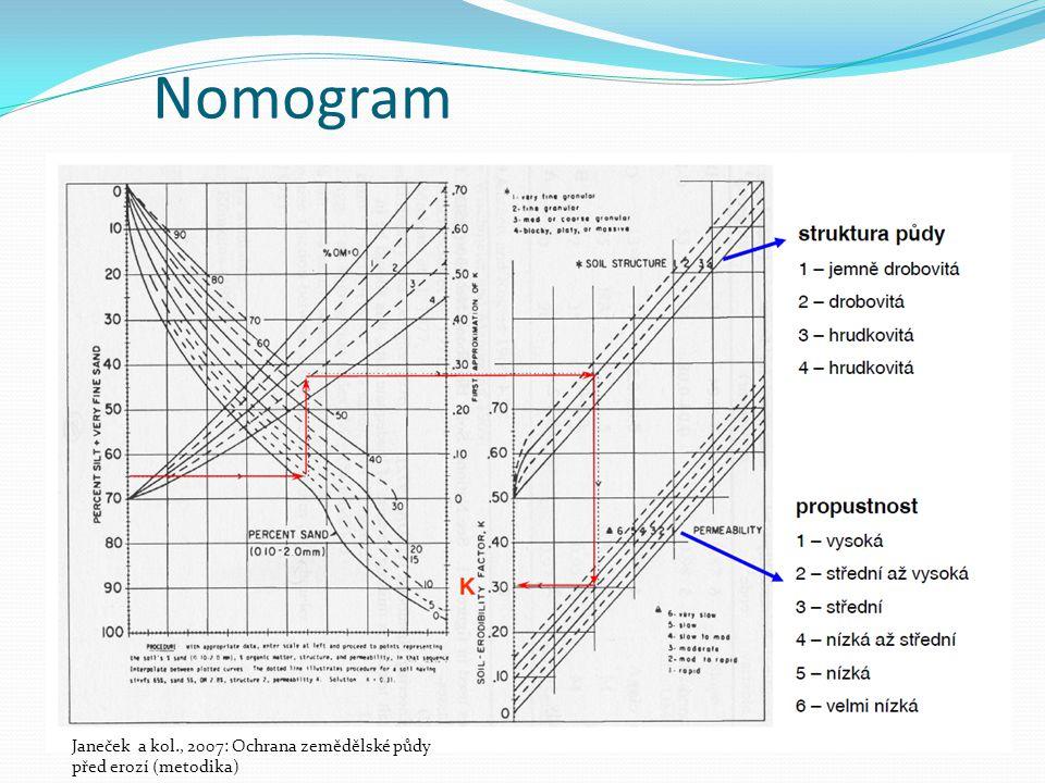 Nomogram Janeček a kol., 2007: Ochrana zemědělské půdy před erozí (metodika)