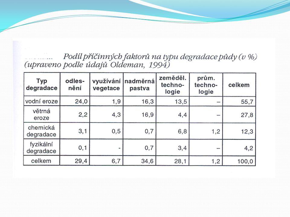 Přípustné limity ztráty půdy Metodika ÚVTIZ 5/1992 Sb.