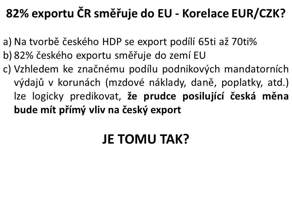 82% exportu ČR směřuje do EU - Korelace EUR/CZK? a)Na tvorbě českého HDP se export podílí 65ti až 70ti% b)82% českého exportu směřuje do zemí EU c)Vzh