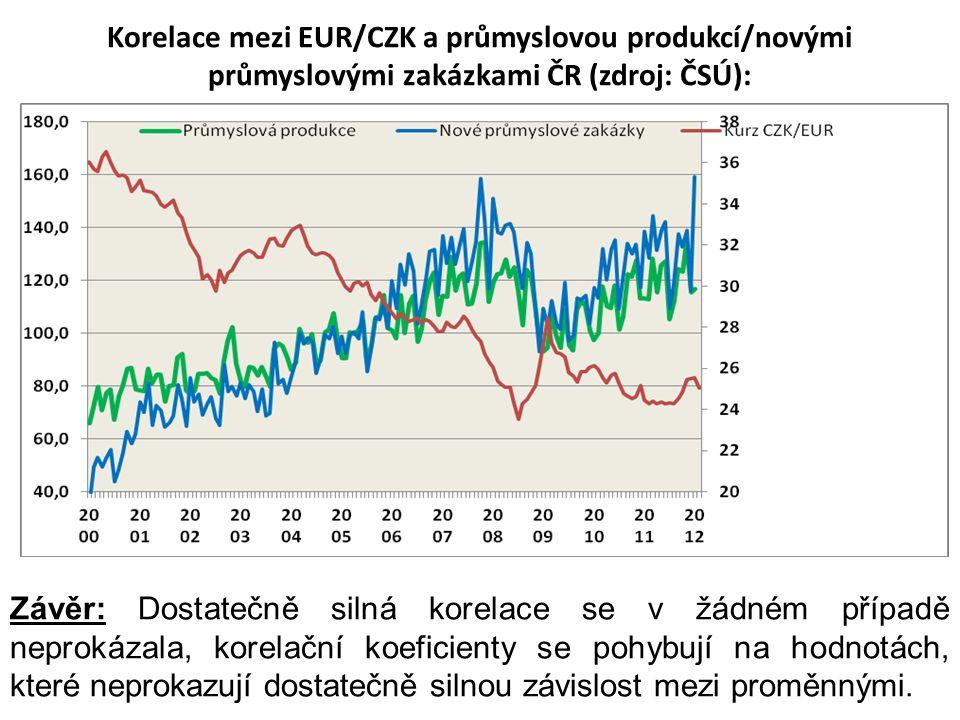 Korelace mezi EUR/CZK a průmyslovou produkcí/novými průmyslovými zakázkami ČR (zdroj: ČSÚ): Závěr: Dostatečně silná korelace se v žádném případě nepro